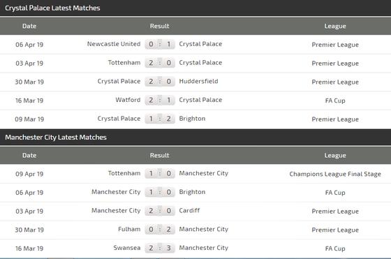 Nhận định Crystal Palace - Man City: Pep quyết đánh nhanh thắng lẹ ảnh 4