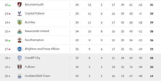 TRỰC TIẾP Southampton - Wolves: Gồng mình trụ hạng ảnh 6