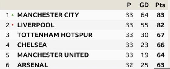 TRỰC TIẾP Crystal Palace - Man City: Thách thức nhà vô địch ảnh 9