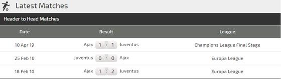Nhận định Juventus - Ajax: Thêm hat-trick cho Ronaldo?  ảnh 4