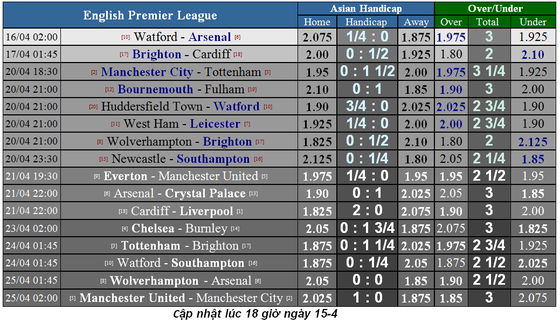 Nhận định Watford - Arsenal: Quyết tâm của Pháo thủ ảnh 1