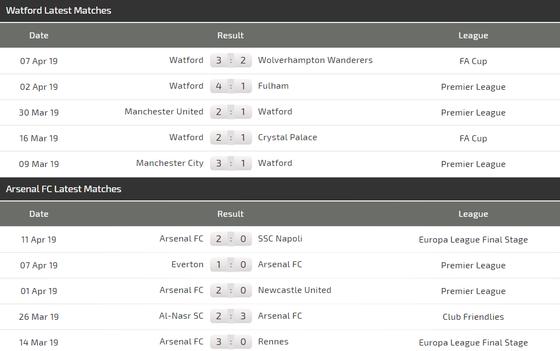Nhận định Watford - Arsenal: Quyết tâm của Pháo thủ ảnh 4