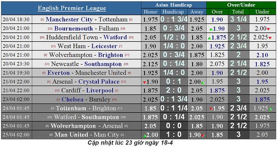 Lịch thi đấu bóng đá Ngoại hạng Anh ngày 20-4, Man City quyết thắng Tottenham ảnh 6