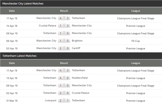 Nhận định Man City – Tottenham: Rửa mối hận Champions League ảnh 5