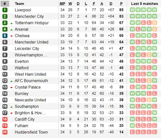 Lịch thi đấu bóng đá Ngoại hạng Anh ngày 20-4, Man City quyết thắng Tottenham ảnh 7