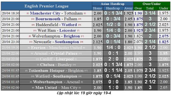 Lịch thi đấu bóng đá Ngoại hạng Anh ngày 20-4, Man City quyết thắng Tottenham ảnh 5