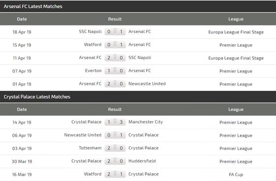 Nhận định Arsenal - Crystal Palace: Pháo thủ bừng bừng khí thế châu Âu ảnh 5