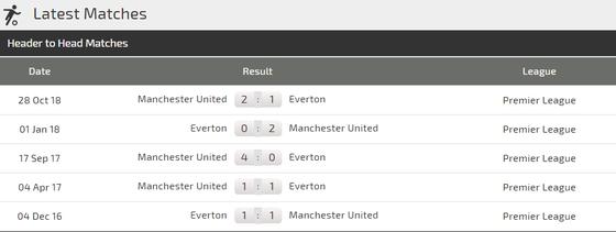 Nhận định Everton - Man United: Quyết chiến ở Goodison Park  ảnh 4