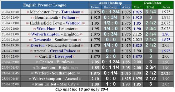 Lịch thi đấu bóng đá Ngoại hạng Anh ngày 20-4, Man City quyết thắng Tottenham ảnh 3