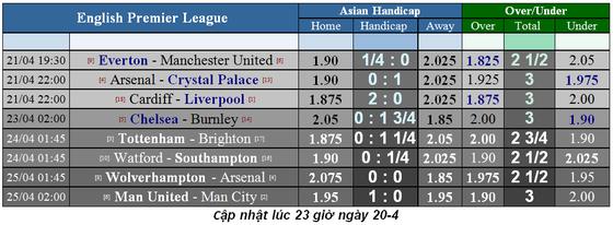 Lịch thi đấu bóng đá Ngoại hạng Anh ngày 20-4, Man City quyết thắng Tottenham ảnh 2