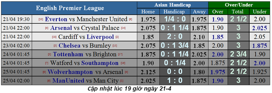 Lịch thi đấu bóng đá Ngoại hạng Anh ngày 20-4, Man City quyết thắng Tottenham ảnh 1