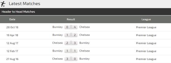 Nhận định Chelsea – Burnley: Cơ hội vàng để chiếm ngôi thứ 3 ảnh 4