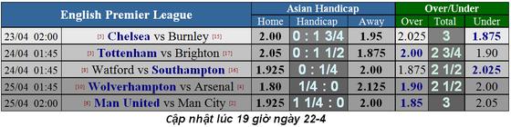Lịch thi đấu bóng đá Ngoại hạng Anh ngày 22-4, Chelsea đua vào tốp 4 ảnh 2
