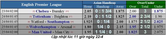 Lịch thi đấu bóng đá Ngoại hạng Anh ngày 22-4, Chelsea đua vào tốp 4 ảnh 3