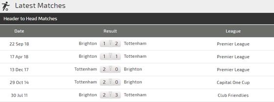 Nhận định Tottenham - Brighton: Son Heung-min sẽ tỏa sáng ảnh 3