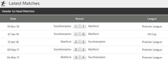 Nhận định Watford - Southampton: Động lực của chủ nhà  ảnh 3