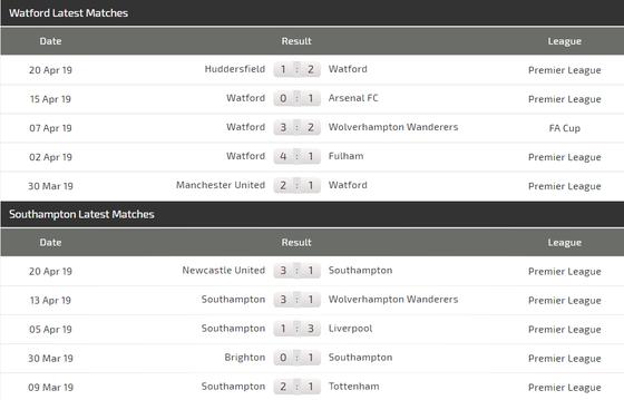 Nhận định Watford - Southampton: Động lực của chủ nhà  ảnh 4