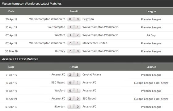 Nhận định Wolves - Arsenal: Bất ngờ trên sân Molineaux  ảnh 4