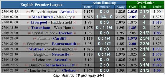 Lịch thi đấu bóng đá Ngoại hạng Anh, ngày 24-3, Đại chiến thành Manchester ảnh 1
