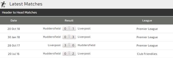 Nhận định Liverpool - Hufddersfield: Mo Salah săn bàn đua giải Vua phá lưới ảnh 3