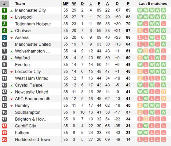 Nhận định Liverpool - Hufddersfield: Mo Salah săn bàn đua giải Vua phá lưới ảnh 6