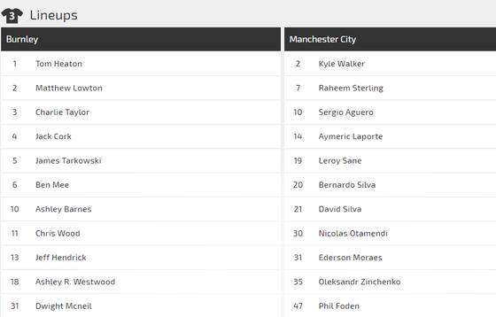 Nhận định Burnley - Man City: Sergio Aguero giải mã sân Turf Moor. ảnh 3