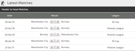 Nhận định Burnley - Man City: Sergio Aguero giải mã sân Turf Moor. ảnh 4