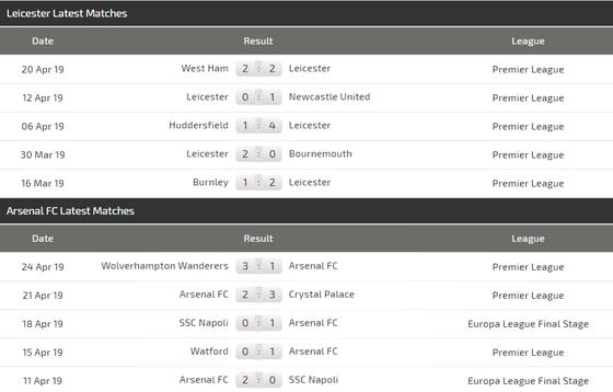 Nhận định Leicester - Arsenal: Cạnh bạc tất tay của Pháo thủ ảnh 4