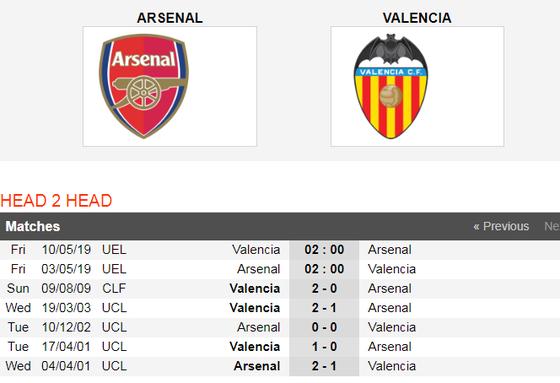 Njhận đ0ịnh Arsenal - Valencia: Pháo thủ trấn áp Bầy dơi ảnh 3