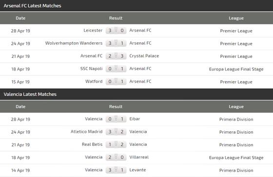 Njhận đ0ịnh Arsenal - Valencia: Pháo thủ trấn áp Bầy dơi ảnh 5