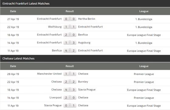 Nhận định Frankfurt - Chelsea:  Cầm hòa trên sân Đức ảnh 4