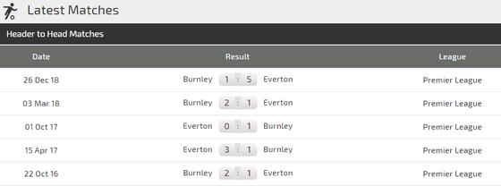 Nhận định Everton - Burnley: Pháo hoa ở Goodison Park ảnh 3