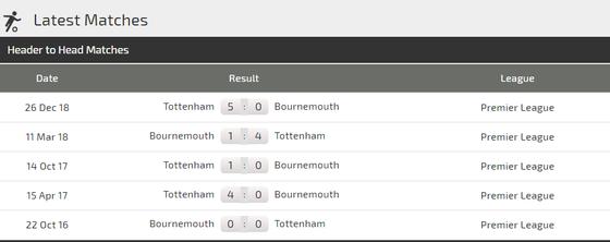 Nhận định Bournemouth - Tottenham: Duyên ghi bàn cùa Son Heung-min ảnh 3