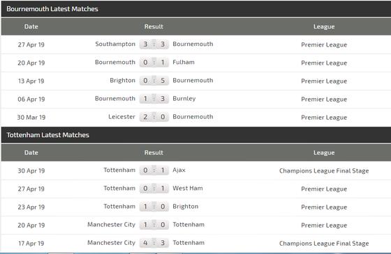 Nhận định Bournemouth - Tottenham: Duyên ghi bàn cùa Son Heung-min ảnh 4