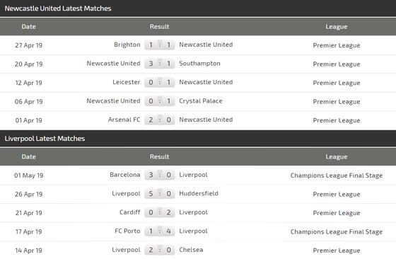 Nhận định Newcastle - Liverpool: Mo Salah sẽ tiếp tục ghi bàn  ảnh 5