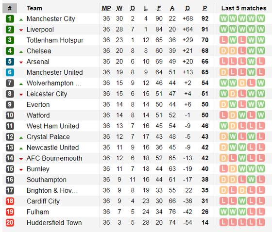 Nhận định Cardiff City - Crystal Paalace: Tiễn Cardiff xuống hạng ảnh 5