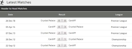 Nhận định Cardiff City - Crystal Paalace: Tiễn Cardiff xuống hạng ảnh 3