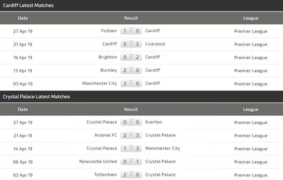 Nhận định Cardiff City - Crystal Paalace: Tiễn Cardiff xuống hạng ảnh 4