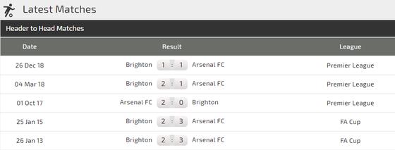 Nhận định Arsenal - Brighton: Lacazette và cơn mưa bàn thắng ở Emirates ảnh 4