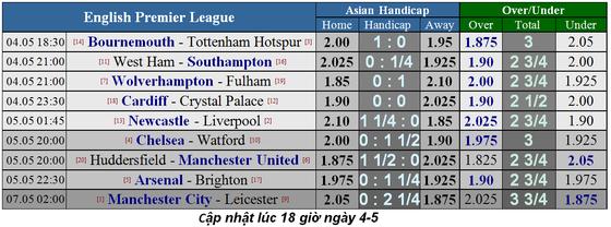 Nhận định Bournemouth - Tottenham: Duyên ghi bàn cùa Son Heung-min ảnh 1