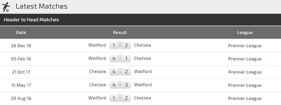 Nhận định Chelsea - Watford: Eden Hazard thắp sáng Stamford Bridge ảnh 5