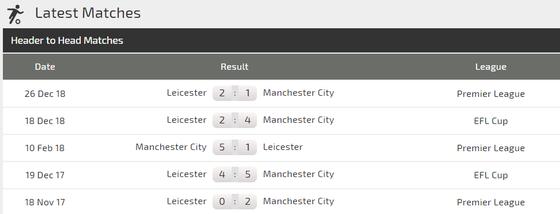 Nhận định Man City – Leicester City: Mối đe dõa từ Bầy cáo ảnh 4