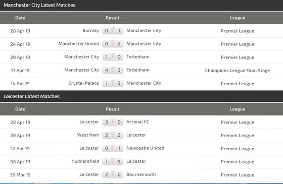 Nhận định Man City – Leicester City: Mối đe dõa từ Bầy cáo ảnh 5