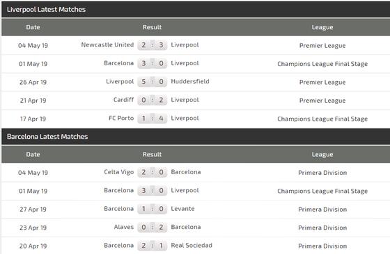 Nhận định Liverpool - Barcelona: Salah quyết đấu Messi ảnh 5