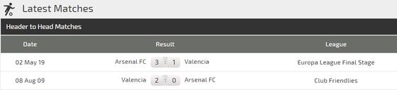 Nhận định Valencia - Arsenal: Aubameyang và điệp vụ săn bàn ở Mestala ảnh 2