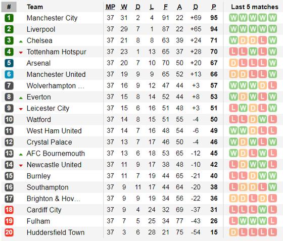 Nhận định Brighton – Man City: Chiến thắng trong tay Guardiola ảnh 6