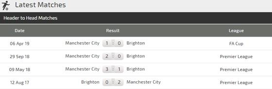 Nhận định Brighton – Man City: Chiến thắng trong tay Guardiola ảnh 3