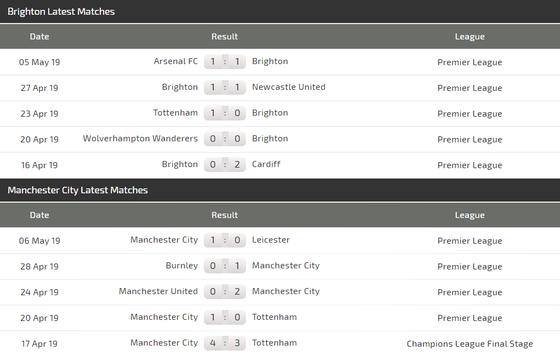 Nhận định Brighton – Man City: Chiến thắng trong tay Guardiola ảnh 4