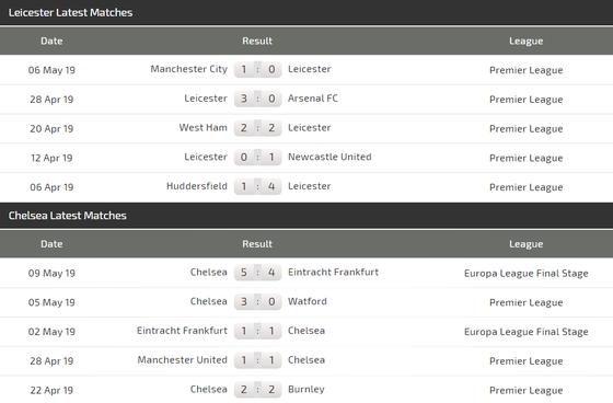 Nhận định Leicester City - Chelsea: The Blues lại trấn áp Bầy cáo ảnh 4