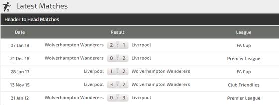 Njhận định Liverpool -= Wolves: Khoảng cách mong manh  ảnh 3